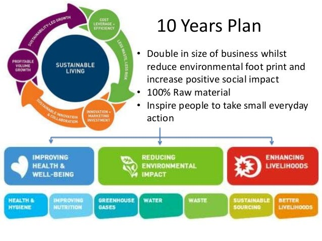 sustainability business plan