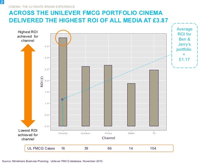 ACROSS THE UNILEVER FMCG PORTFOLIO CINEMA DELIVERED THE HIGHEST ROI OF ALL MEDIA AT £3.87 2 CINEMA: THE ULTIMATE BRAND EXP...