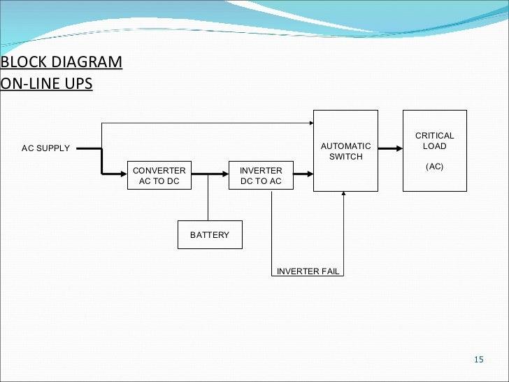 Uninterruptible power supplies anr block diagram on line ups ccuart Gallery
