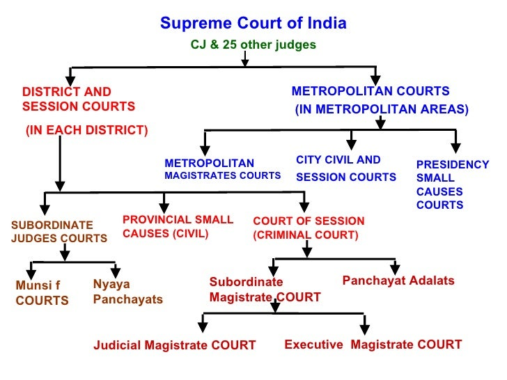 role of judiciary in india