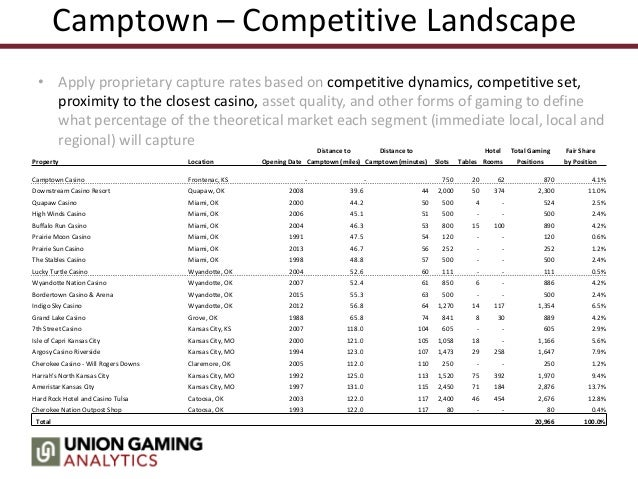 Harrahs casino analytics timeline of gambling