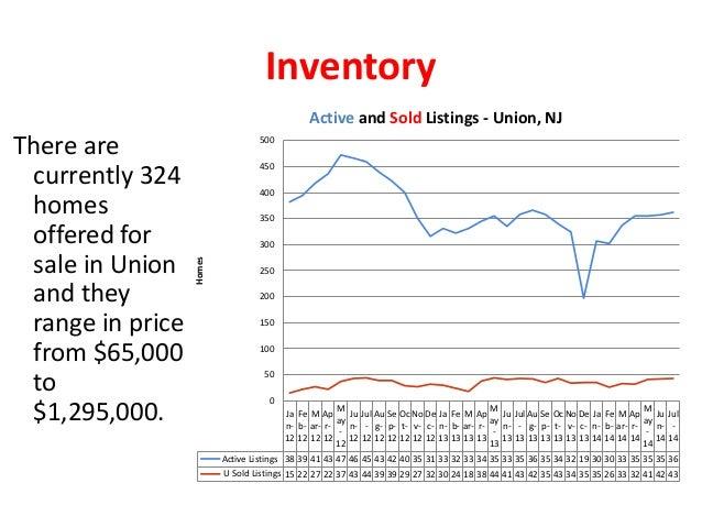 Union Real Estate Market Report - July 2014 Slide 3