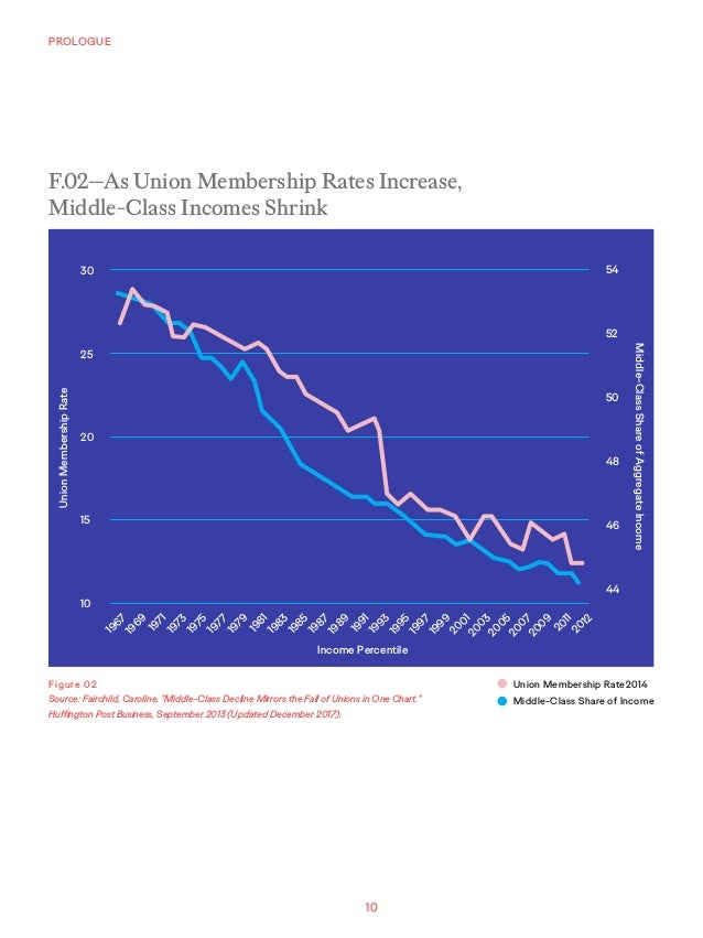 """10 PROLOGUE Figure 02 Source: Fairchild, Caroline. """"Middle-Class Decline Mirrors the Fall of Unions in One Chart."""" Huffing..."""