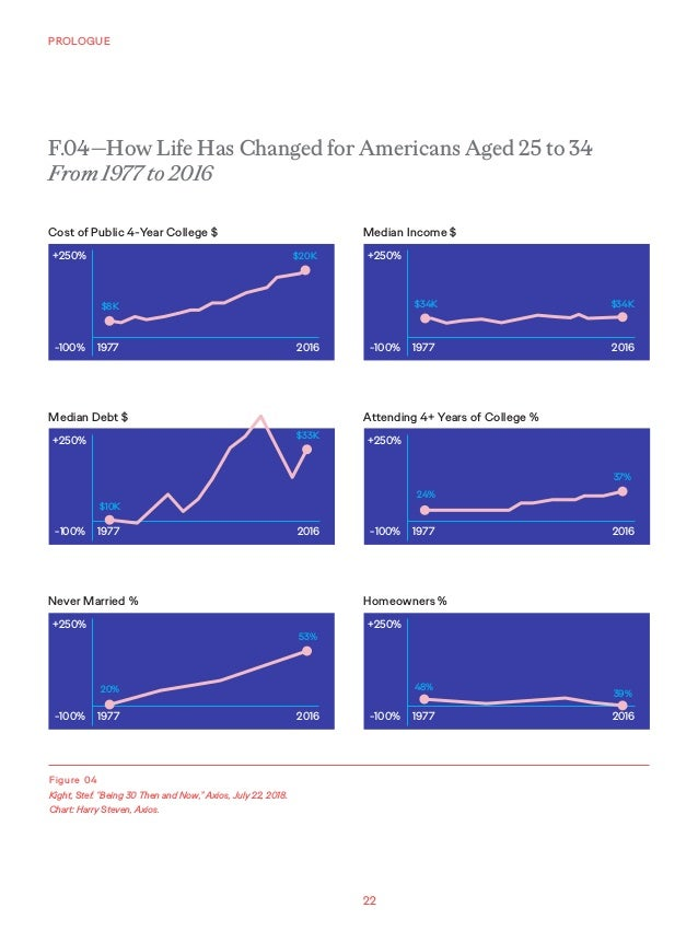 """22 PROLOGUE Figure 04 Kight, Stef. """"Being 30 Then and Now,"""" Axios, July 22, 2018. Chart: Harry Steven, Axios. +250% +250% ..."""