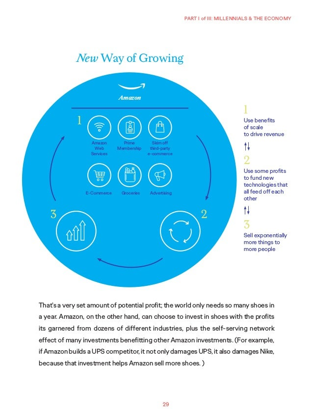 29 PART I of III: MILLENNIALS & THE ECONOMY That's a very set amount of potential profit; the world only needs so many sho...