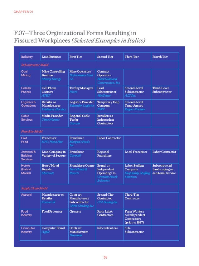 38 CHAPTER 01 F.07—Three Orginizational Forms Resulting in Fissured Workplaces (Selected Examples in Italics) Industry Lea...