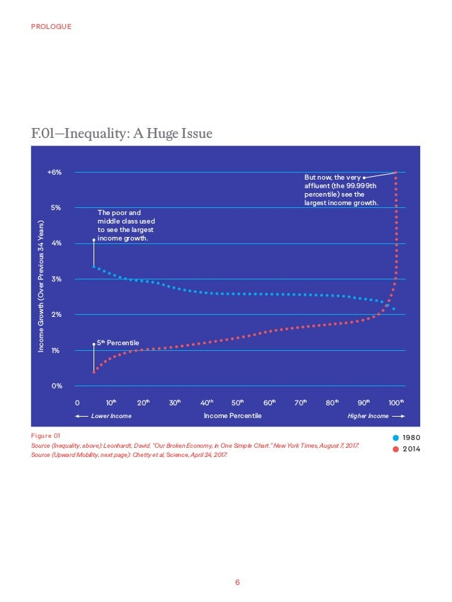 """6 PROLOGUE Figure 01 Source (Inequality, above): Leonhardt, David. """"Our Broken Economy, in One Simple Chart."""" New York Tim..."""