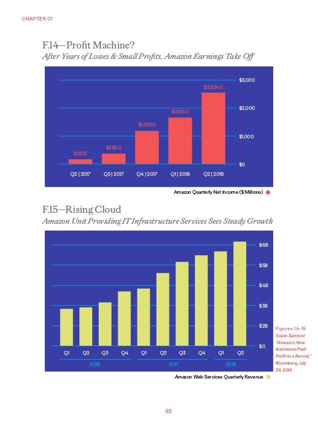 62 CHAPTER 01 F.14—Profit Machine? After Years of Losses & Small Profits, Amazon Earnings Take Off F.15—Rising Cloud Amazo...
