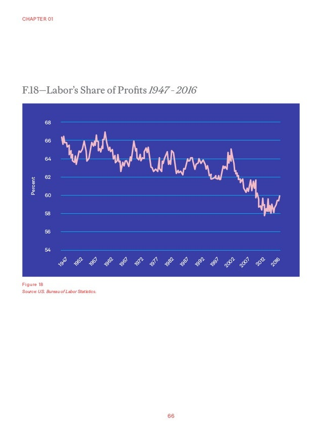 66 CHAPTER 01 Figure 18 Source: U.S. Bureau of Labor Statistics. 68 1947 1952 1957 1962 1967 1972 1977 1982 1987 1992 1997...