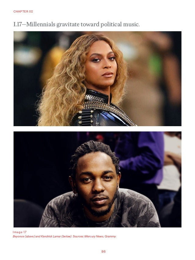 86 CHAPTER 02 Image 17 Beyonce (above) and Kendrick Lamar (below). Sources: Mercury News, Grammy. I.17—Millennials gravita...