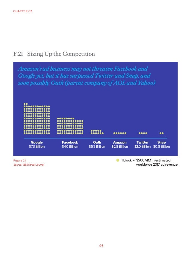 96 CHAPTER 03 Figure 21 Source: Wall Street Journal F.21—Sizing Up the Competition Google $73 Billion Facebook $40 Billion...