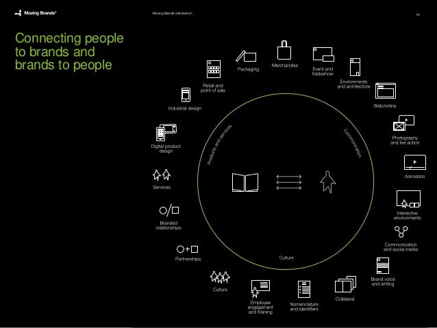 Connecting people to brands and brands to people Moving Brands introduction 16