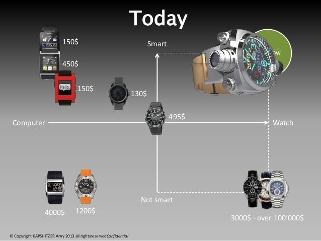© Copyright KAPSHITZER Arny 2013 all rightsreservedConfidential Smartwatches Worldwide 2012 350'000 Smartwatches 2013 500'...