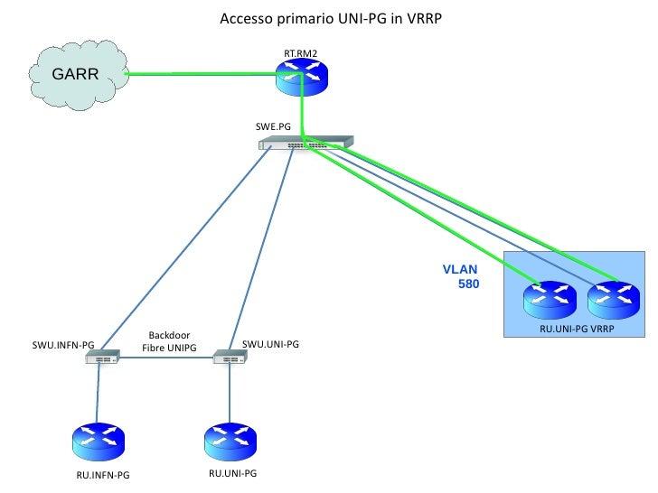 Accesso primario UNI-PG in VRRP                                               RT.RM2   GARR                               ...