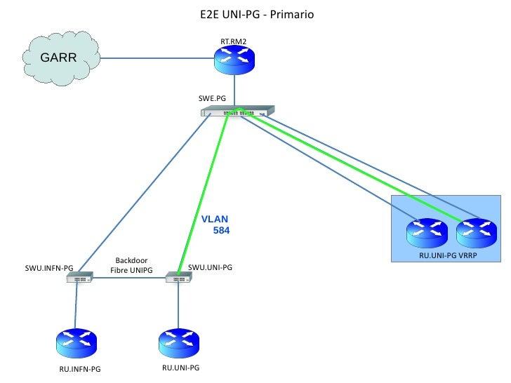 E2E UNI-PG - Primario                                                 RT.RM2   GARR                                       ...