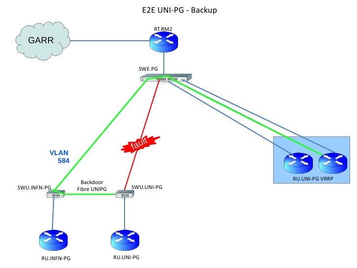 E2E UNI-PG - Backup                                                 RT.RM2   GARR                                         ...