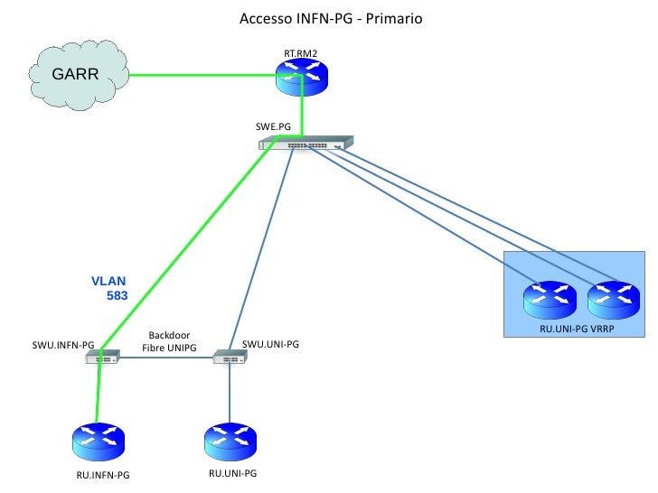 Accesso INFN-PG - Primario                                               RT.RM2   GARR                                    ...
