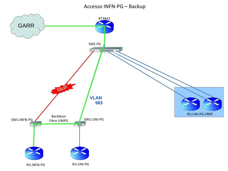 Accesso INFN-PG – Backup                                                 RT.RM2   GARR                                    ...