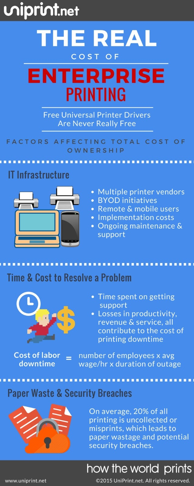 C THE REAL  COST OF  ENTERPRISE PRINTING  Free Universal Printer Drivers Are Never Really Free  FACTORS AFFECTING TOTAL CO...