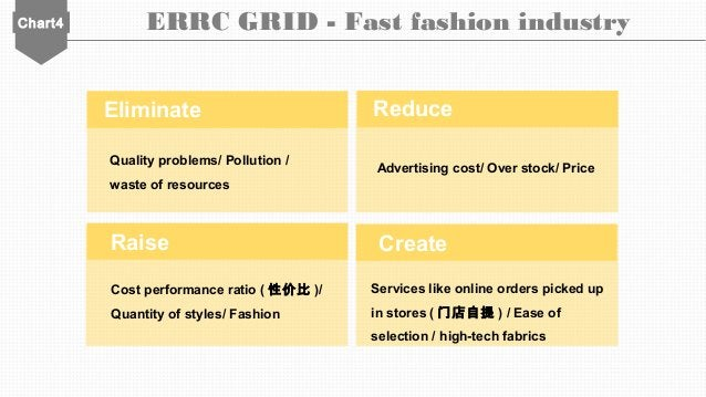 Chart4 ERRC GRID - Fast fashion industry Quality problems/ Pollution / waste of resources Advertising cost/ Over stock/ Pr...