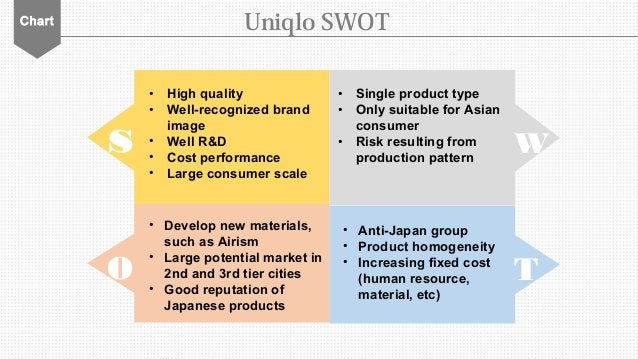Chart • High quality • Well-recognized brand image • Well R&D • Cost performance • Large consumer scale Uniqlo SWOT s W • ...
