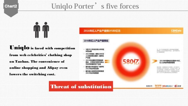 Chart2 Uniqlo Porter's five forces Uniqlo is faced with competition from web celebrities' clothing shop on Taobao. The con...