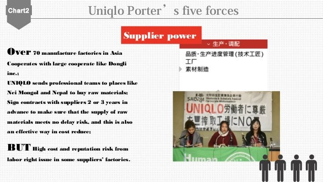 Chart2 Uniqlo Porter's five forces Over 70 manufacture factories in Asia Cooperates with large cooperate like Dongli inc.;...