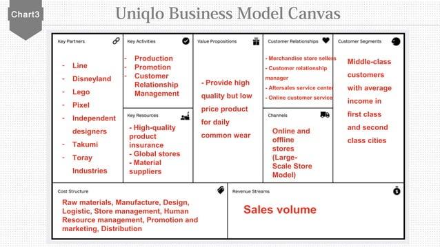 Chart3 Uniqlo Business Model Canvas - Line - Disneyland - Lego - Pixel - Independent designers - Takumi - Toray Industries...