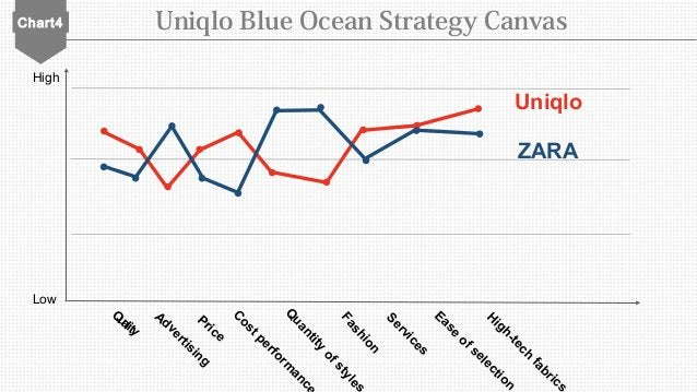 Chart4 Uniqlo Blue Ocean Strategy Canvas Low High Quality Advertising Price C ostperform ance Q uantity ofstyles Fashion S...