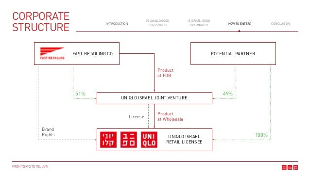 uniqlo corporate structure Toyota motor corporation's organizational structure is discussed in this case study and analysis in terms of its characteristics and impacts on the company.