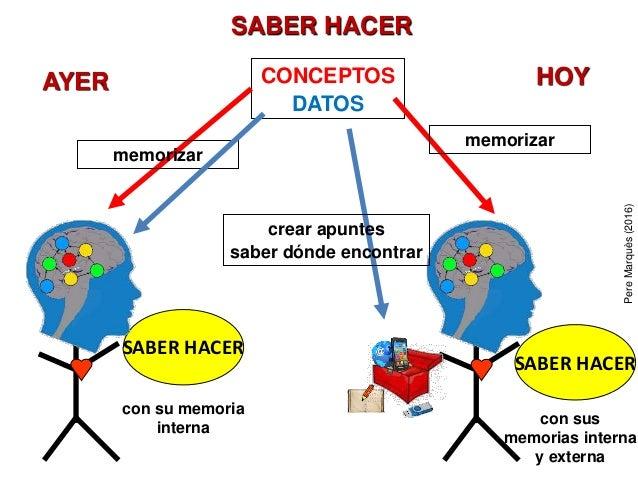 SABER HACER CONCEPTOS DATOS memorizar memorizar crear apuntes saber dónde encontrar AYER HOY SABER HACER con sus memorias ...