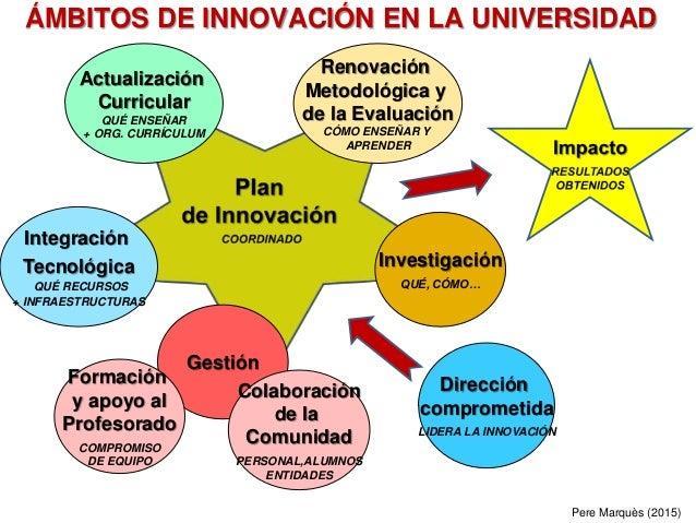 Pere Marquès (2015) ÁMBITOS DE INNOVACIÓN EN LA UNIVERSIDAD Actualización Curricular QUÉ ENSEÑAR + ORG. CURRÍCULUM Renovac...
