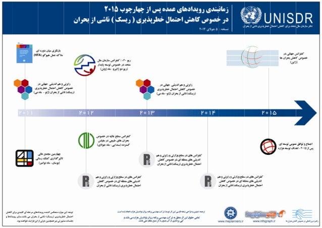 UNISDR Infographic, Persian Translation, HFA, Bijan Yavar & Maisam Mirtaheri
