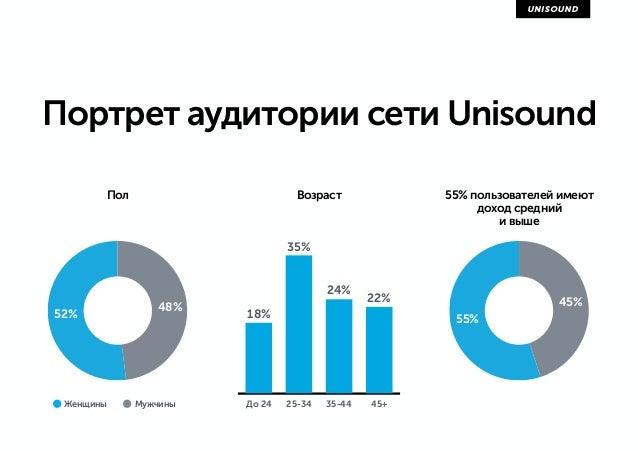 Портрет аудитории сети Unisound До 24 25-34 35-44 45+ 22% 24% 35% 18% 55% 45% Возраст 55% пользователей имеют доход средни...