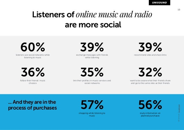 10  Listeners of online music and radio  are more social  60%  36%  39%  35%  39%  32%  listeners use social networks whil...