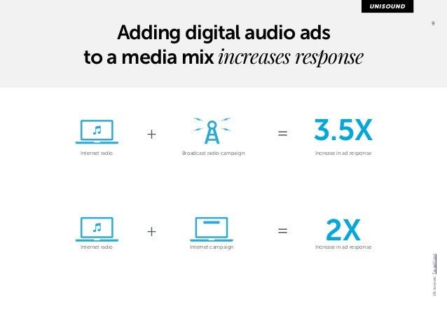 9  Internet radio  Broadcast radio campaign  3.5X  Internet radio Internet campaign  Increase in ad response  +  +  =  =  ...