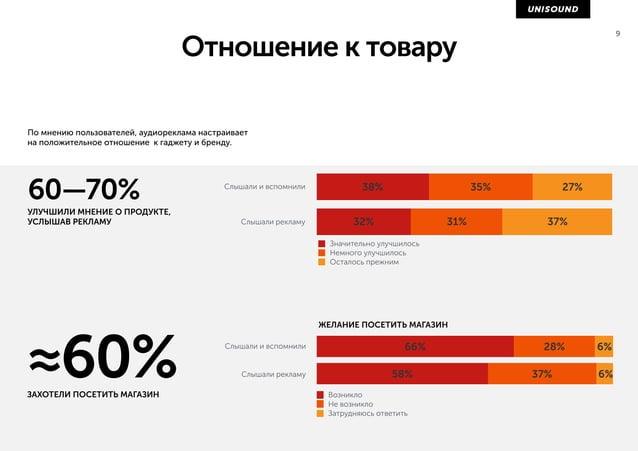 Привлекательность аудиорекламы (исследование кампании Adidas) 9 61%РЕКЛАМА ПОНРАВИЛАСЬ 92%РЕКЛАМА ПОНЯТНА Аудио ролик спос...
