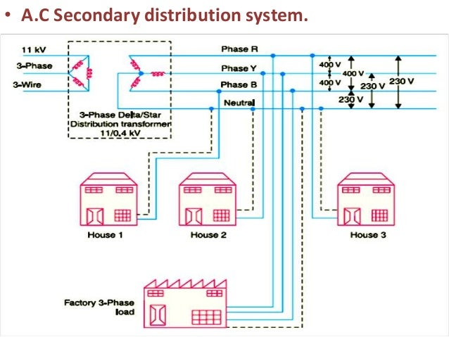 Tdu Unit 03 Distribution Systems