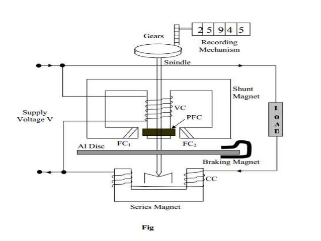 Unit 03 Construction  U0026 Operation Of Watt Meter  U0026 Energy Meter