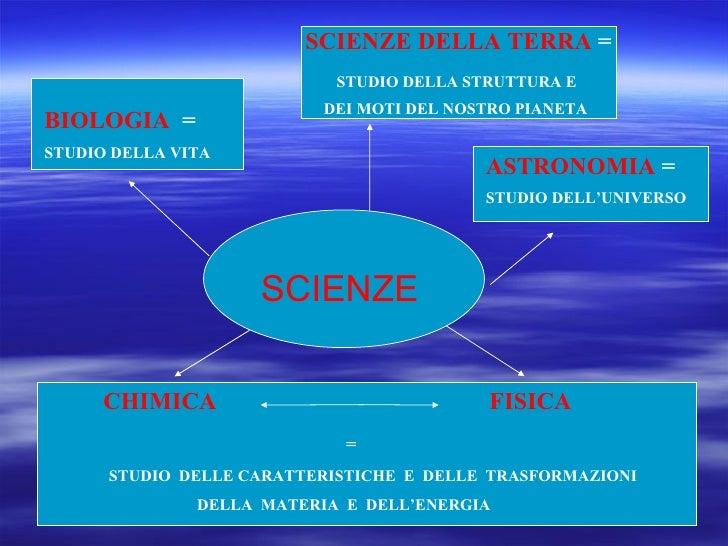 BIOLOGIA   =  STUDIO DELLA VITA   SCIENZE SCIENZE DELLA TERRA  = STUDIO DELLA STRUTTURA E  DEI MOTI DEL NOSTRO PIANETA   A...