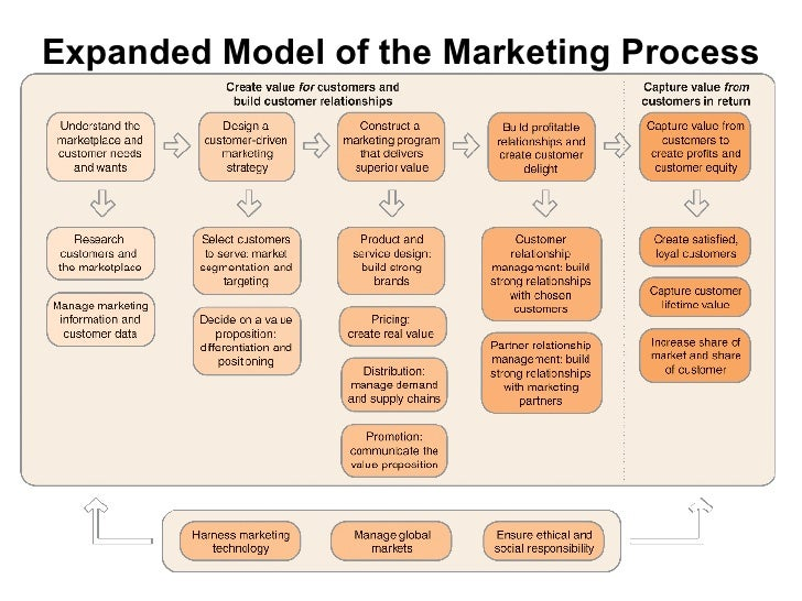 relationship marketing and the political process