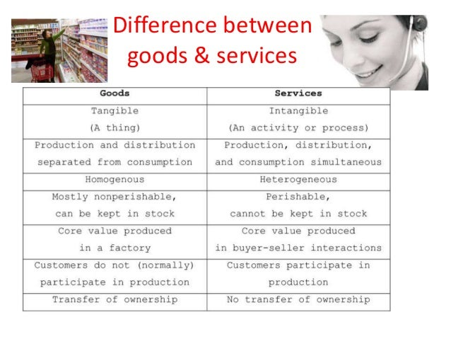 Difference Between Marketing Products & Services