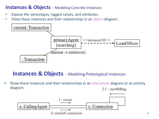Unit 1 ooad ppt anonymous instance 22 ccuart Image collections