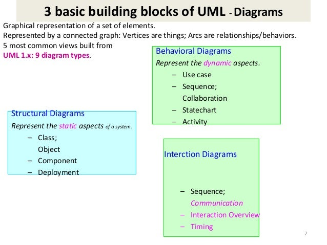 Unit 1 ooad ppt sequence interaction overview timing 7 ccuart Image collections