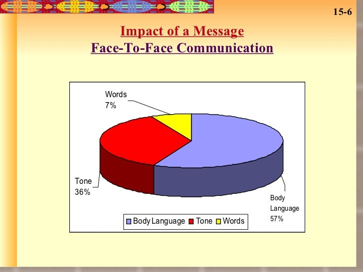 face to face communications What is face to face communication, what is face to face conversation, face to face communication is an important medium of oral communication everyday people exchange their ideas and opinions through face to face communication whenever they get chance.