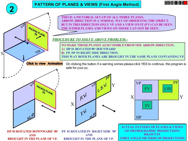 angle of projections