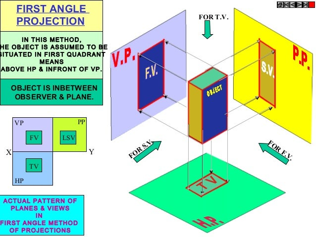 What is first angle projection?