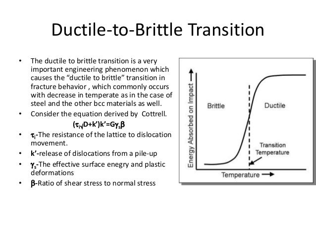 Fracture Behaviour