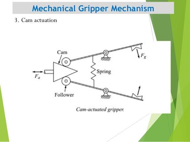 Mechanical Gripper Mechanism 14 3. Cam actuation