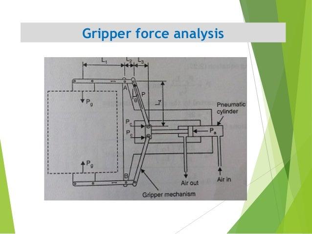 Gripper force analysis 17